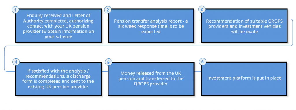 Pension transfer cost